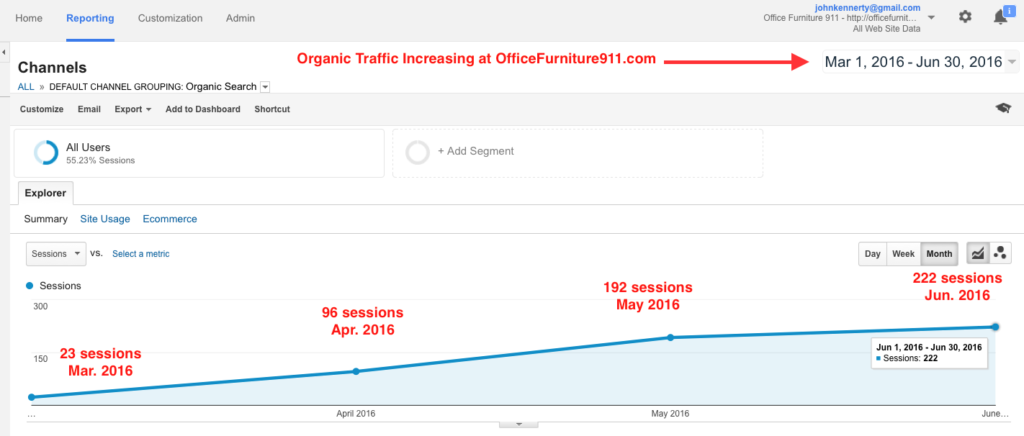 Organic Traffic Increasing